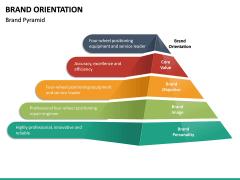 Brand Orientation PPT Slide 18