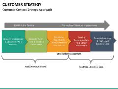 Customer Strategy PPT Slide 20