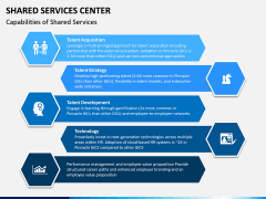 Shared Services Center PPT Slide 5