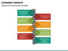 Economic Growth PPT Slide 36