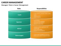 Career Management PPT Slide 29