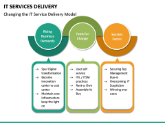 IT Service Delivery PPT Slide 20