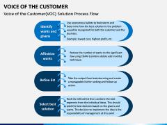 Voice of the Customer PPT Slide 15