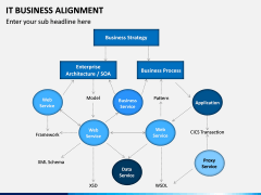 IT Business Alignment PPT Slide 15
