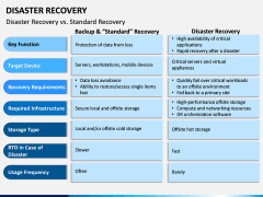 Disaster Recovery PPT Slide 11