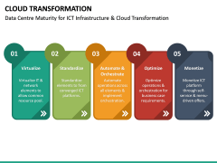 Cloud Transformation PPT Slide 29