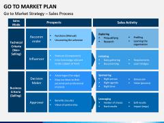 Go To Market Plan (GTM Plan) PPT Slide 25