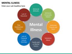 Mental illness PPT Slide 14