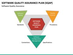 Software Quality Assurance Plan (SQAP) PPT Slide 15