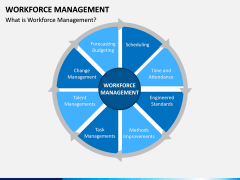 Workforce Management PPT Slide 3