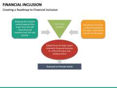 Financial Inclusion PPT Slide 32