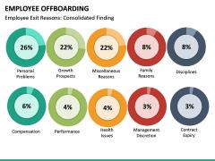 Employee Offboarding PPT Slide 20