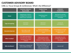 Customer Advisory Board PPT Slide 24