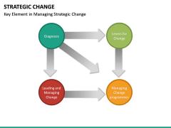 Strategic Change PPT slide 17