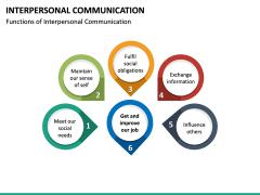 Interpersonal Communication PPT Slide 19