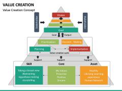 Value Creation PPT Slide 15