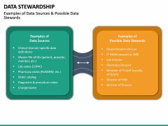 Data Stewardship PPT Slide 23