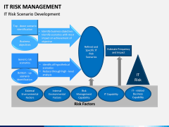It Risk Management PPT Slide 16