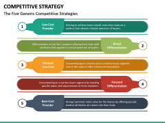 Competitive Strategy PPT Slide 15