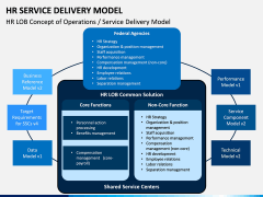 HR Service Delivery Model PPT Slide 12