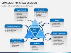 Consumer purchase decision PPT slide 1