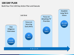 100 Day Plan PPT Slide 8