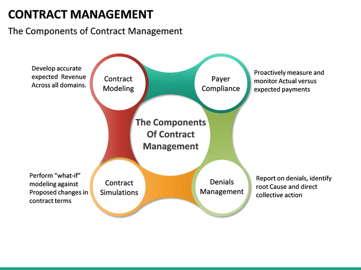 Contract Management Powerpoint Template