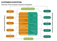 Customer Ecosystem PPT Slide 24