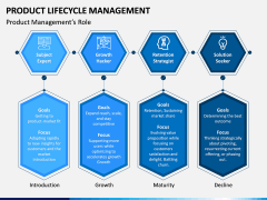 Product Life-cycle Management PPT Slide 14