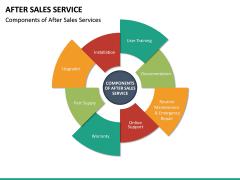 After Sales Service PPT slide 19