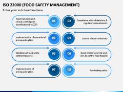 ISO 22000 PPT Slide 12