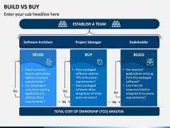 Build Vs Buy PPT Slide 10
