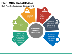 High Potential Employees PPT Slide 18