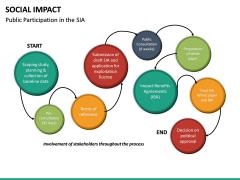 Social Impact PPT Slide 34