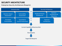 Security Architecture PPT Slide 12