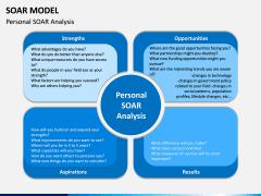SOAR Model PPT Slide 4