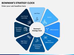 Bowman Strategy Clock PPT Slide 1