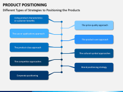 Product Positioning PPT Slide 10