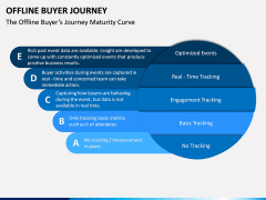 Offline Buyer Journey PPT Slide 6