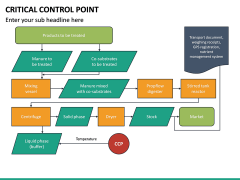 Critical Control Point PPT Slide 28