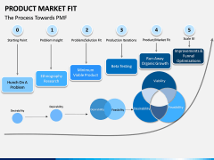 Product Market Fit PPT slide 14