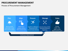 Procurement Management PPT Slide 2