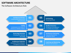 Software Architecture PPT Slide 11