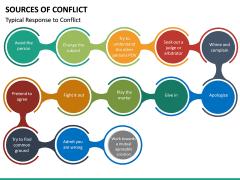 Sources of Conflict PPT Slide 15