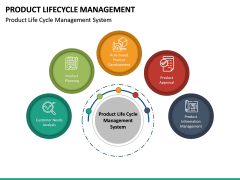 Product Life-cycle Management PPT Slide 23