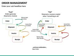 Order Management PPT slide 22