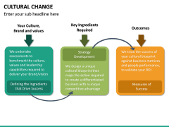Cultural Change PPT Slide 23