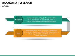Management Vs Leader PPT slide 17