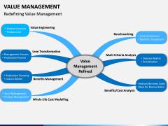 Value Management PPT Slide 15