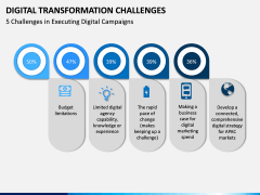 Digital Transformation Challenges PPT Slide 6
